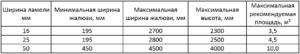 Таблица размеры горизонтальных алюминиевых жалюзи
