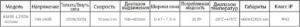 таблица параметров электромотора для окон стандартного