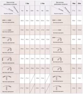 Таблица: диаграмма нагрузки моторов